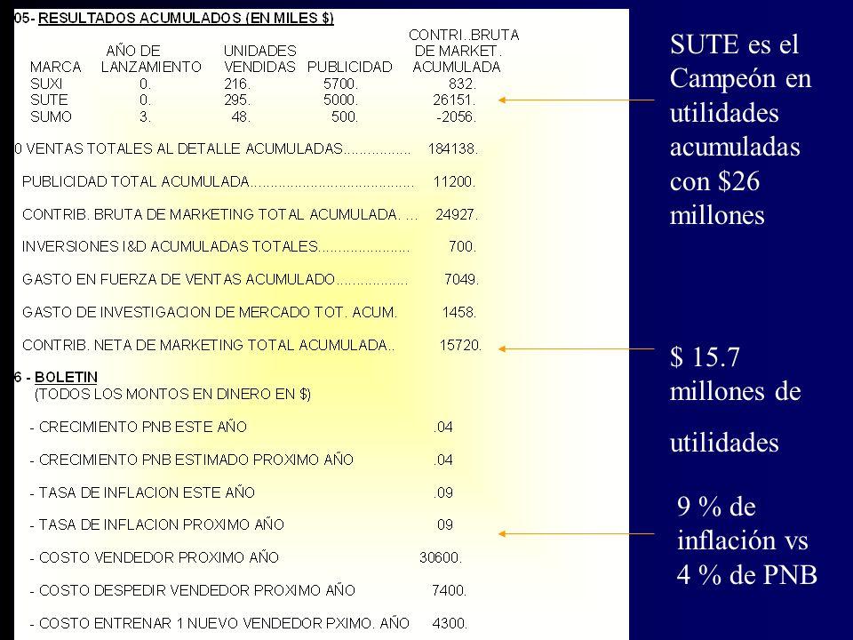 Suxi tiene el 4 % del mercado en unidades Detallistas atendidos por los vendedores en cada canal Número de vendedores Asignados x canal