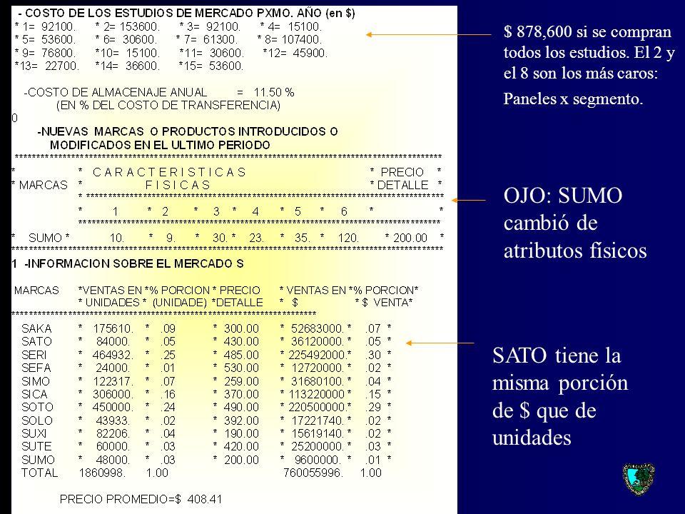 SUTE es el Campeón en utilidades acumuladas con $26 millones $ 15.7 millones de utilidades 9 % de inflación vs 4 % de PNB