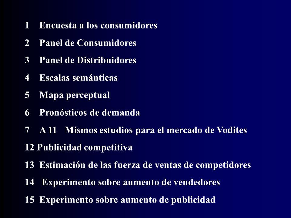 ESTUDIOS DE MERCADO DEL SIMULADOR MARKESTRATED