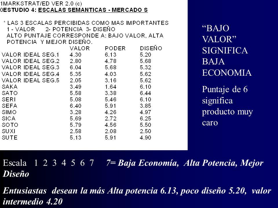 21.5 % de las unidades que venden las tiendas especializadas (Canal 1) fueron de la marca SOTO, y 20 % de la marca SERI. Las tiendas especializadas ma