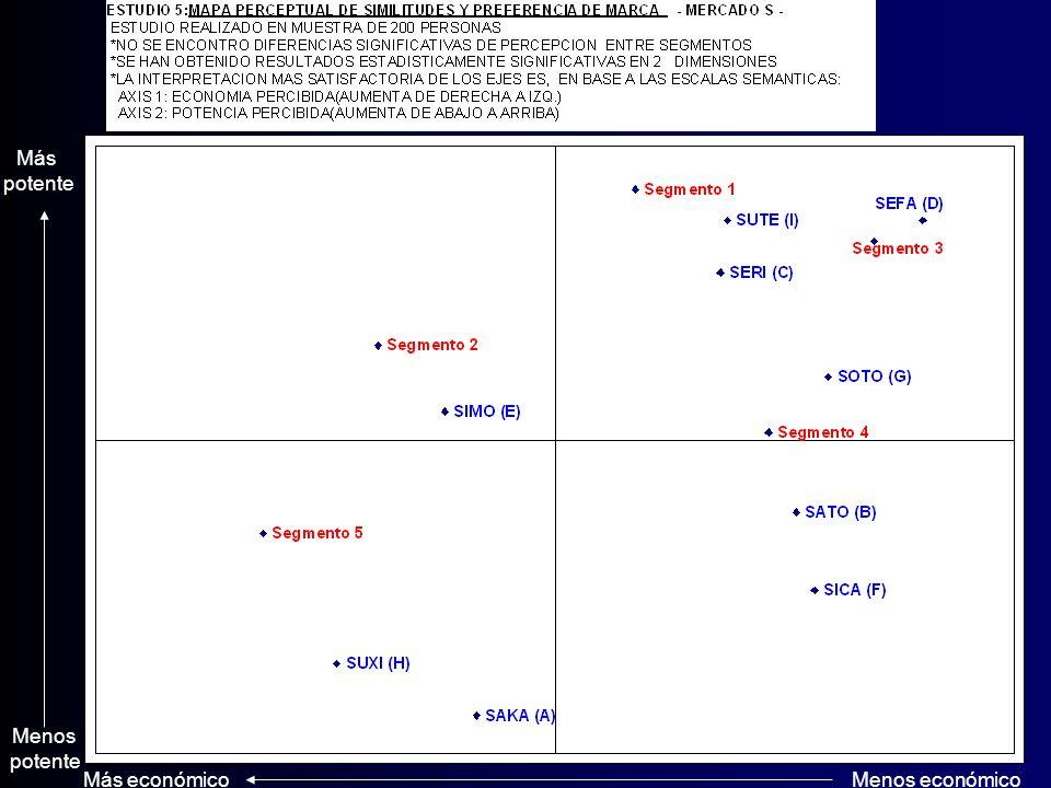 Escala 1 2 3 4 5 6 7 7= Baja Economía, Alta Potencia, Mejor Diseño Entusiastas desean la más Alta potencia 6.13, poco diseño 5.20, valor intermedio 4.