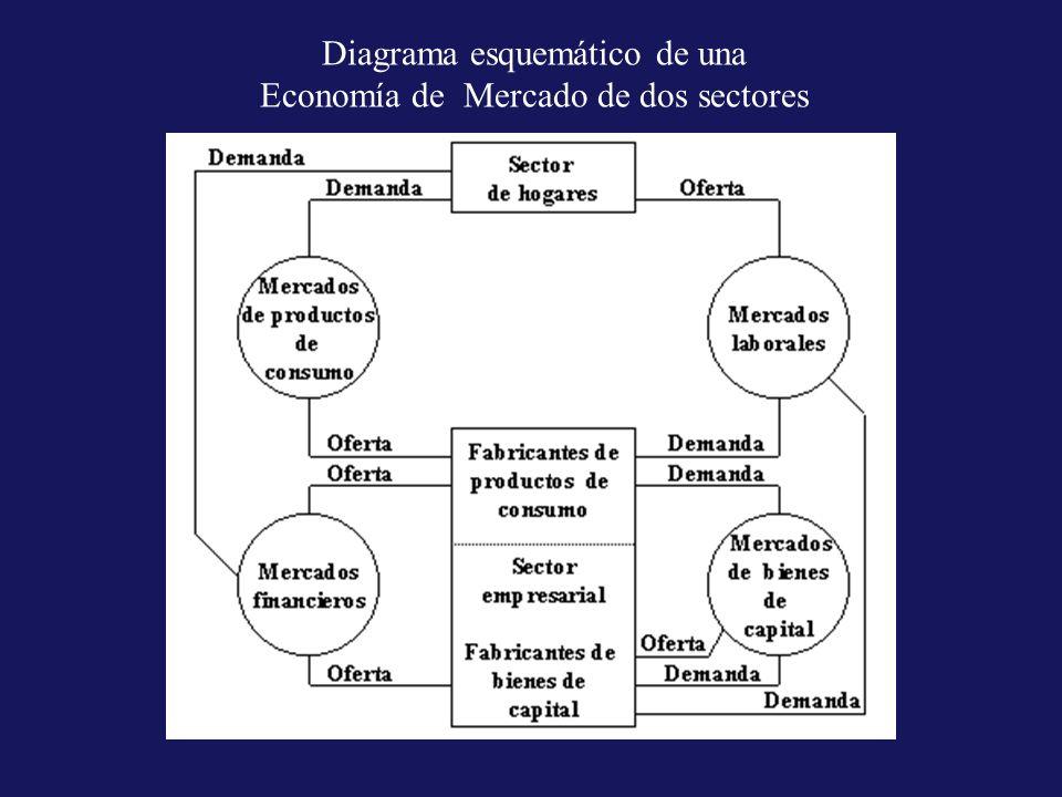 Estructura de la Economía Simulada –Economía Simulada que tendrá un solo producto de consumo para todos los usos, capaz de satisfacer las necesidades y deseos del sector de hogares.