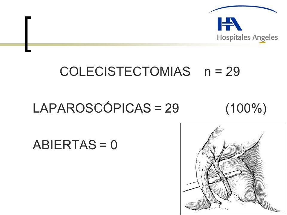 COLECISTECTOMIAS n = 29 LAPAROSCÓPICAS = 29 (100%) ABIERTAS = 0