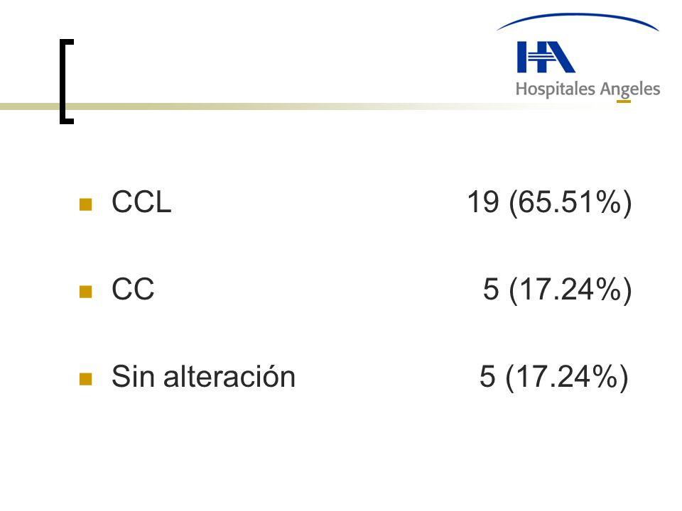 CCL 19 (65.51%) CC 5 (17.24%) Sin alteración 5 (17.24%)