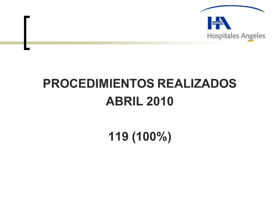 PROCEDIMIENTOS REALIZADOS ABRIL 2010 119 (100%)
