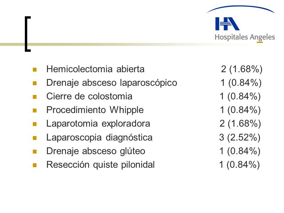 Hemicolectomia abierta 2 (1.68%) Drenaje absceso laparoscópico 1 (0.84%) Cierre de colostomia 1 (0.84%) Procedimiento Whipple 1 (0.84%) Laparotomia exploradora 2 (1.68%) Laparoscopia diagnóstica 3 (2.52%) Drenaje absceso glúteo 1 (0.84%) Resección quiste pilonidal 1 (0.84%)