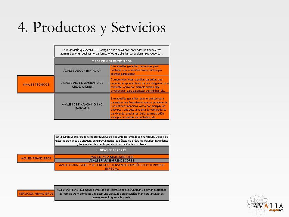 4. Productos y Servicios