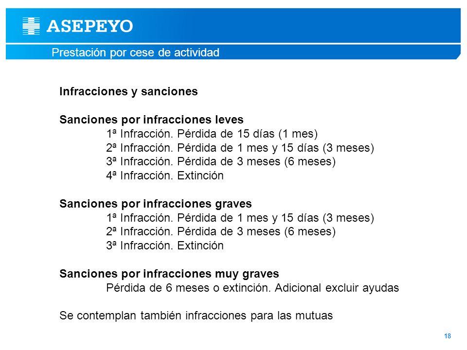 Prestación por cese de actividad Infracciones y sanciones Sanciones por infracciones leves 1ª Infracción. Pérdida de 15 días (1 mes) 2ª Infracción. Pé