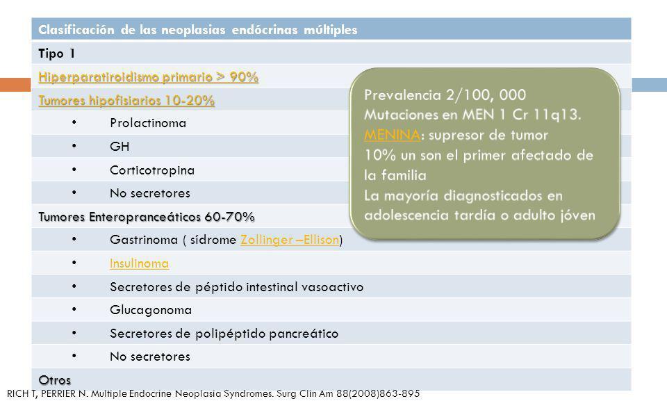 Clasificación de las neoplasias endócrinas múltiples Tipo 1 Hiperparatiroidismo primario > 90% Hiperparatiroidismo primario > 90% Tumores hipofisiario