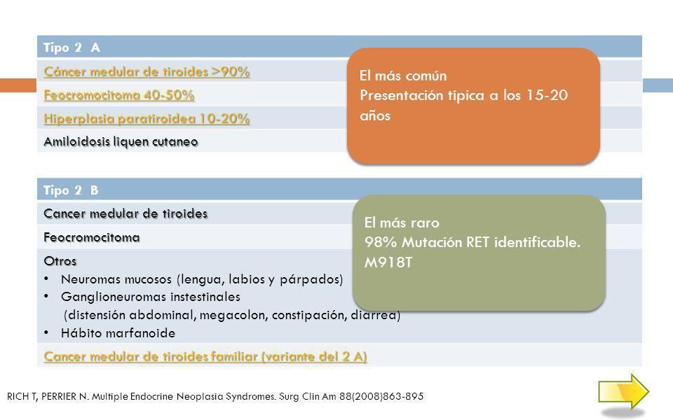Tipo 2 A Cáncer medular de tiroides >90% Cáncer medular de tiroides >90% Feocromocitoma 40-50% Feocromocitoma 40-50% Hiperplasia paratiroidea 10-20% H