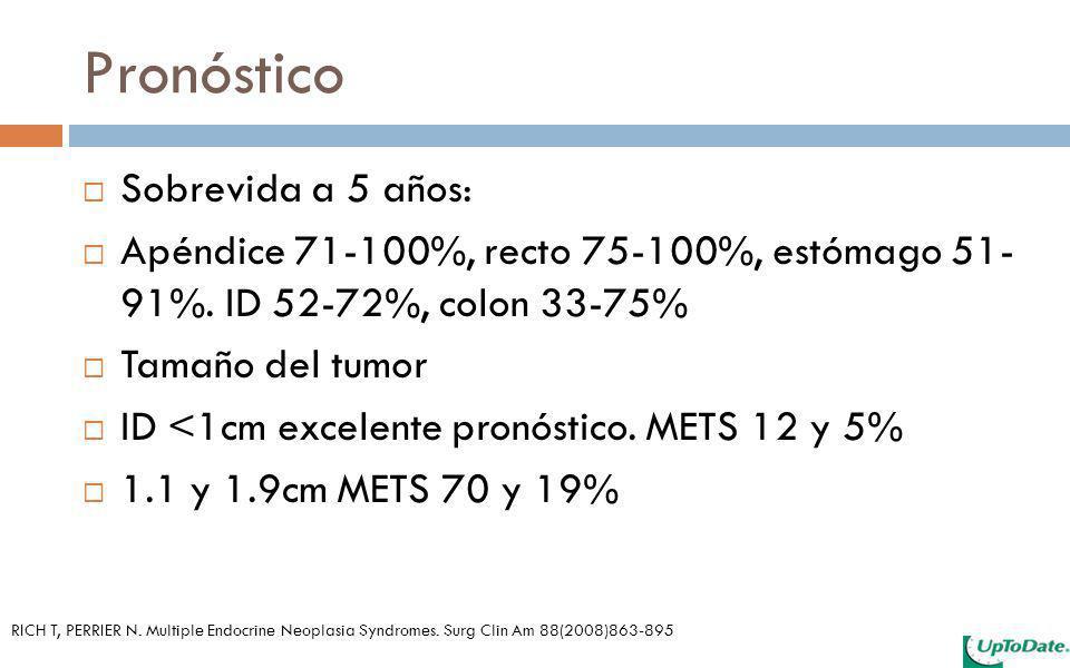 Pronóstico Sobrevida a 5 años: Apéndice 71-100%, recto 75-100%, estómago 51- 91%. ID 52-72%, colon 33-75% Tamaño del tumor ID <1cm excelente pronóstic