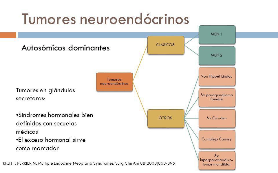 Tumores neuroendócrinos Autosómicos dominantes Tumores neuroendócrinos CLASICOSMEN 1MEN 2OTROSVon Hippel Lindau Sx paraganglioma familiar Sx CowdenCom