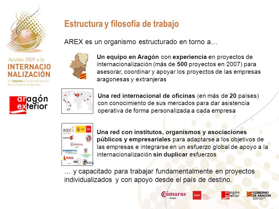 AREX es un organismo estructurado en torno a… Estructura y filosofía de trabajo Un equipo en Aragón con experiencia en proyectos de internacionalización (más de 500 proyectos en 2007) para asesorar, coordinar y apoyar los proyectos de las empresas aragonesas y extranjeras Una red con institutos, organismos y asociaciones públicos y empresariales para adaptarse a los objetivos de las empresas e integrarse en un esfuerzo global de apoyo a la internacionalización sin duplicar esfuerzos AEIA … Una red internacional de oficinas (en más de 20 países) con conocimiento de sus mercados para dar asistencia operativa de forma personalizada a cada empresa … y capacitado para trabajar fundamentalmente en proyectos individualizados y con apoyo desde el país de destino.