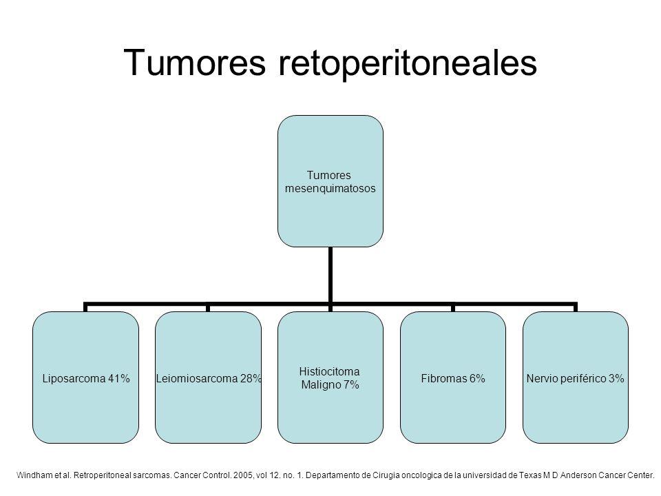 Tumores retoperitoneales Tumores mesenquimatosos Liposarcoma 41% Leiomiosarcoma 28% Histiocitoma Maligno 7% Fibromas 6% Nervio periférico 3% Windham e