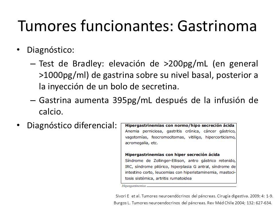 Tumores funcionantes: Gastrinoma Diagnóstico: – Test de Bradley: elevación de >200pg/mL (en general >1000pg/ml) de gastrina sobre su nivel basal, post
