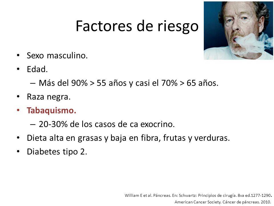 Factores de riesgo Sexo masculino. Edad. – Más del 90% > 55 años y casi el 70% > 65 años. Raza negra. Tabaquismo. – 20-30% de los casos de ca exocrino