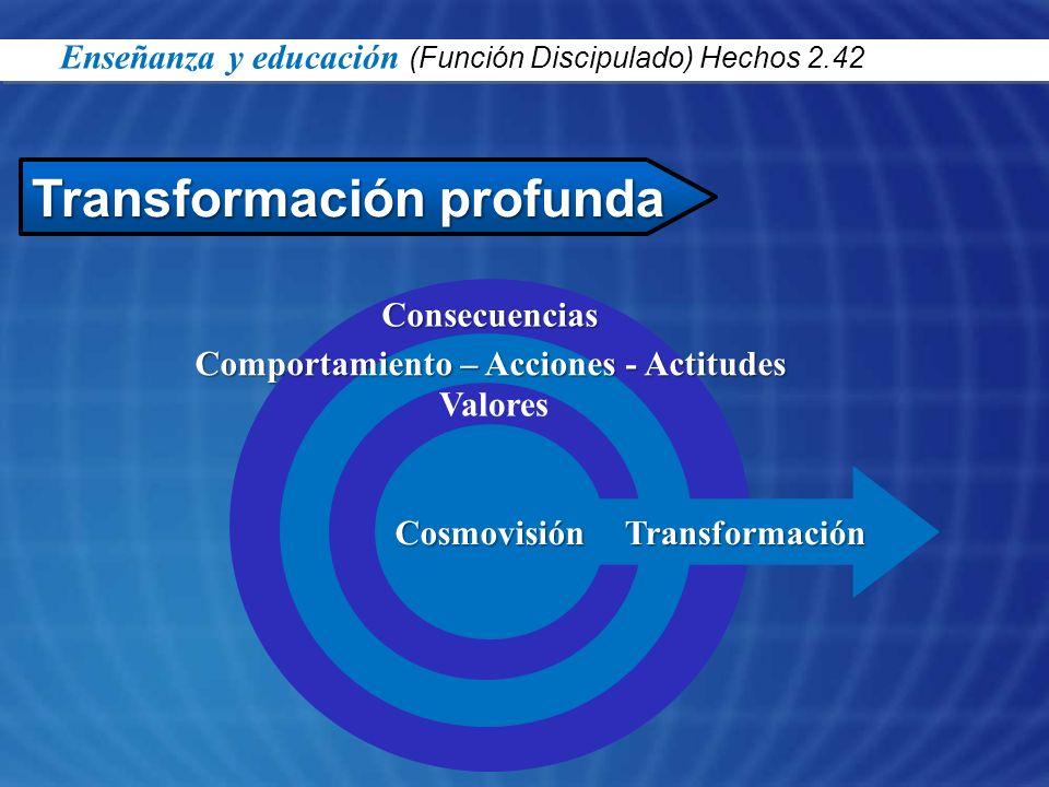 Transformación profunda Cosmovisión Consecuencias Comportamiento – Acciones - Actitudes Valores Transformación Enseñanza y educación (Función Discipul