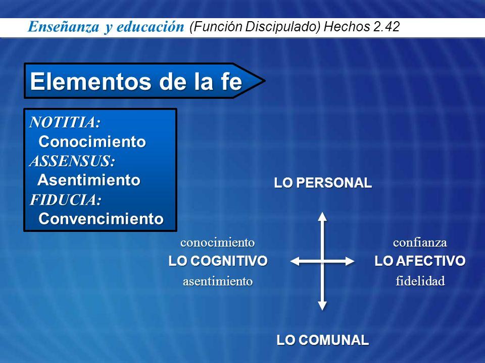 NOTITIA: Conocimiento ConocimientoASSENSUS: Asentimiento AsentimientoFIDUCIA: Convencimiento Convencimiento Elementos de la fe Enseñanza y educación (