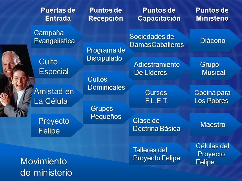 Células del Proyecto Felipe Proyecto Felipe Maestro Cocina para Los Pobres Grupo Musical Musical Diácono ProyectoFelipe Clase de Doctrina Básica Curso