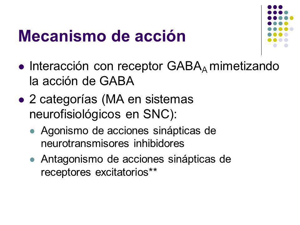 Mecanismo de acción Interacción con receptor GABA A mimetizando la acción de GABA 2 categorías (MA en sistemas neurofisiológicos en SNC): Agonismo de