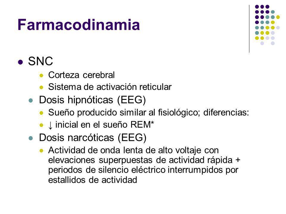 Farmacodinamia SNC Corteza cerebral Sistema de activación reticular Dosis hipnóticas (EEG) Sueño producido similar al fisiológico; diferencias: inicia