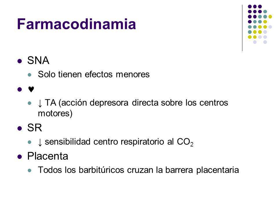 Farmacodinamia SNA Solo tienen efectos menores TA (acción depresora directa sobre los centros motores) SR sensibilidad centro respiratorio al CO 2 Pla