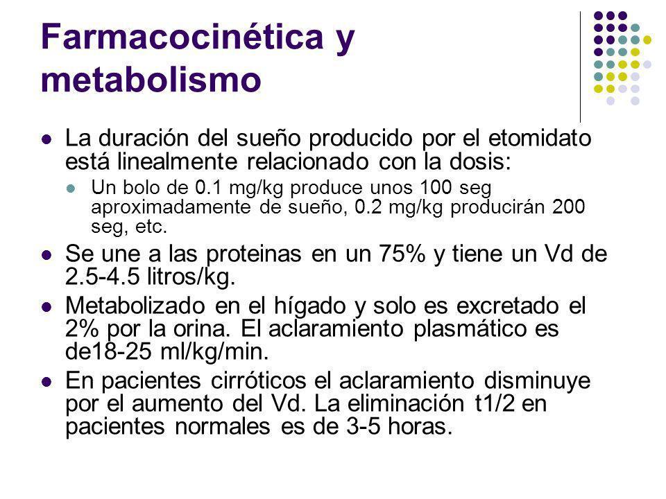 Farmacocinética y metabolismo La duración del sueño producido por el etomidato está linealmente relacionado con la dosis: Un bolo de 0.1 mg/kg produce