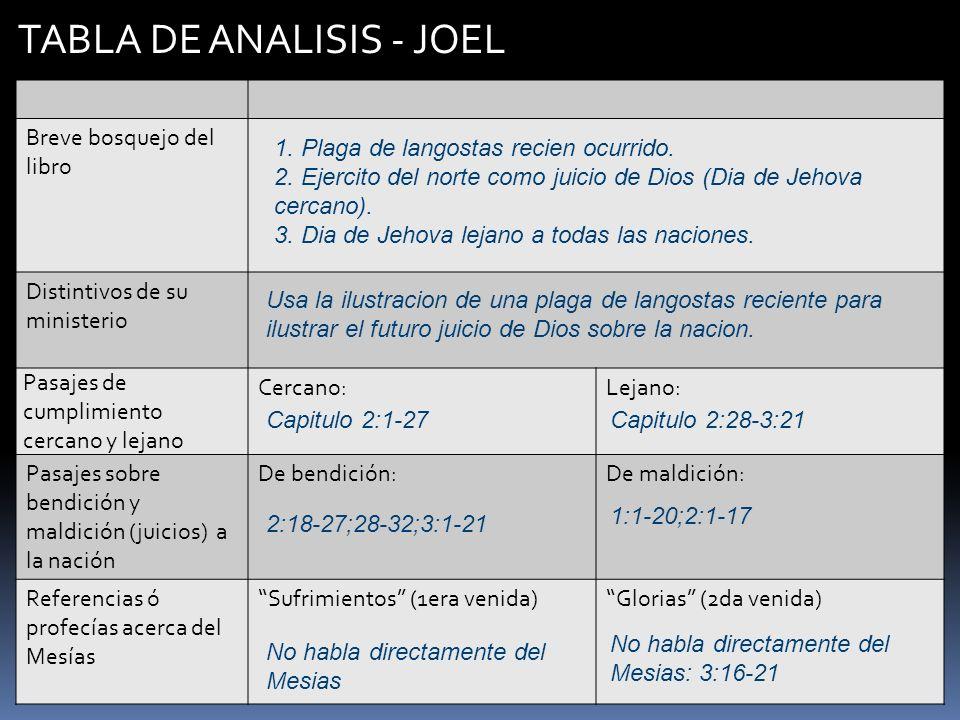 TABLA DE ANALISIS - JOEL Breve bosquejo del libro Distintivos de su ministerio Pasajes de cumplimiento cercano y lejano Cercano:Lejano: Pasajes sobre
