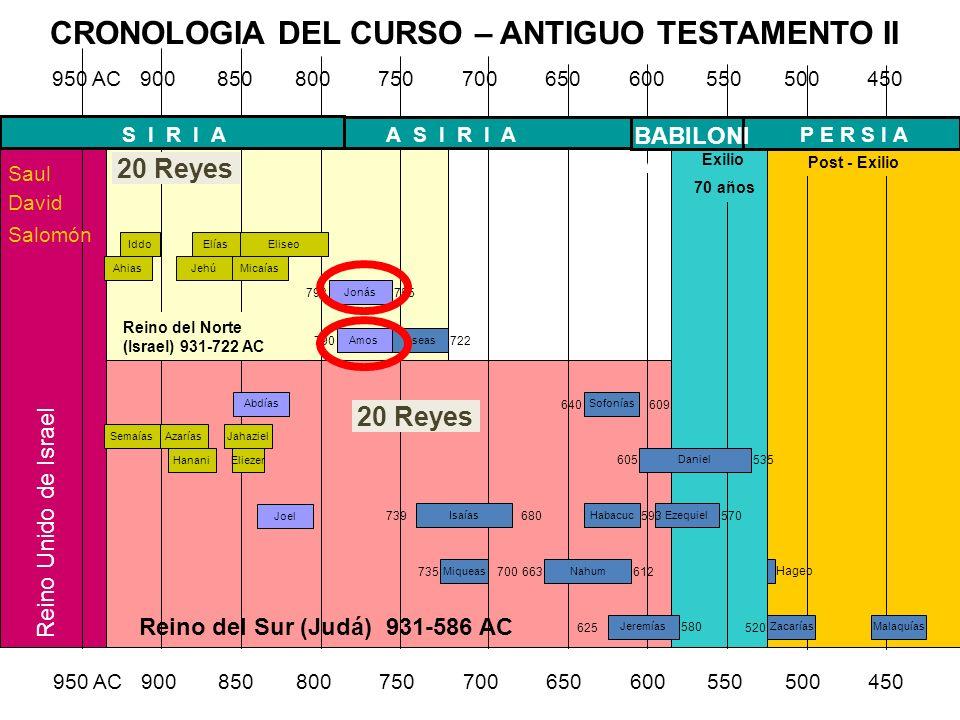 Reino del Sur (Judá) 931-586 AC 950 AC 900 850 800 750 700 650 600 550 500 450 Reino del Norte (Israel) 931-722 AC Abdías Joel 755 Jonás 793 755 Amos