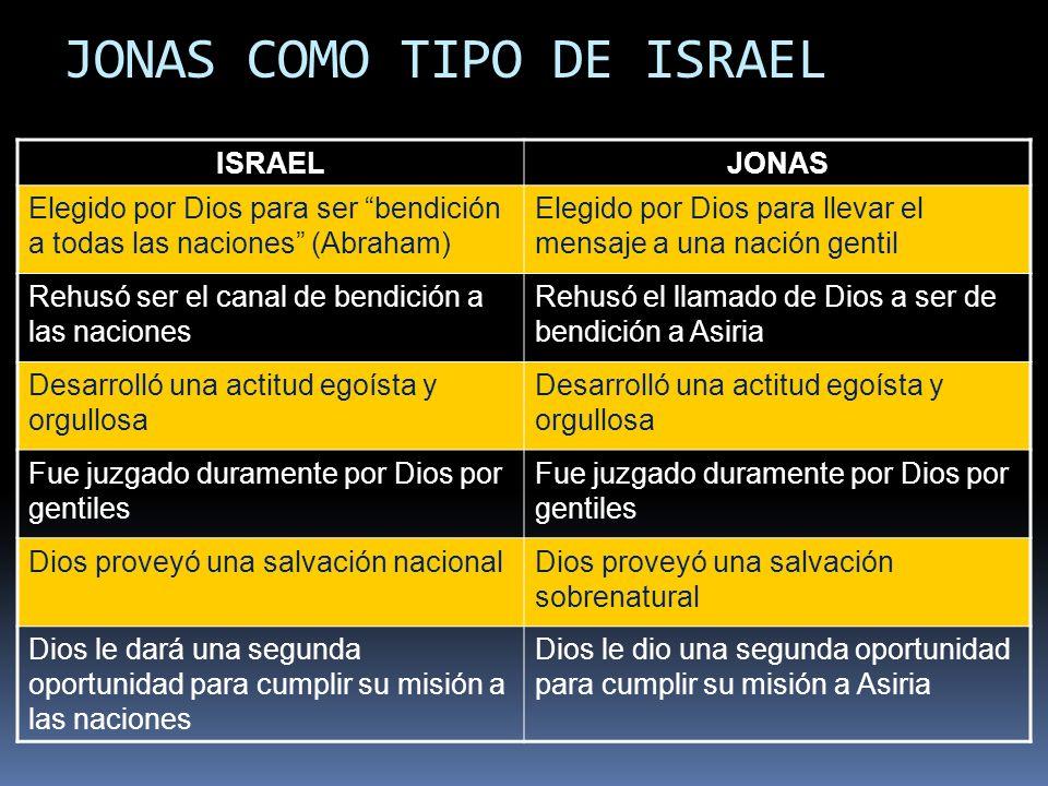 JONAS COMO TIPO DE ISRAEL ISRAELJONAS Elegido por Dios para ser bendición a todas las naciones (Abraham) Elegido por Dios para llevar el mensaje a una