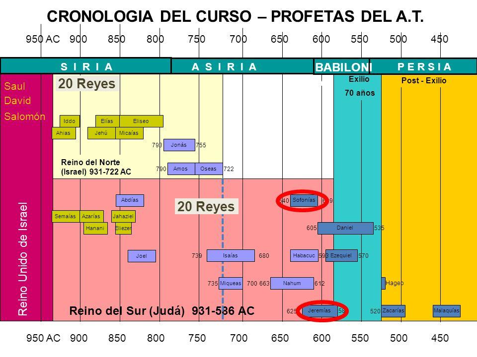 INTRODUCCION A SOFONIAS Descendiente directo del Rey Ezequias.