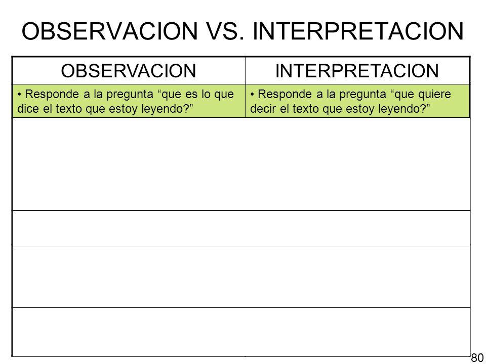 OBSERVACION VS. INTERPRETACION OBSERVACIONINTERPRETACION Responde a la pregunta que es lo que dice el texto que estoy leyendo? Responde a la pregunta