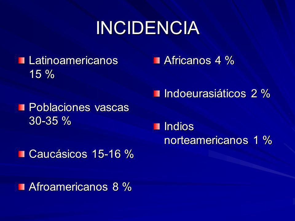 INCIDENCIA Latinoamericanos 15 % Poblaciones vascas 30-35 % Caucásicos 15-16 % Afroamericanos 8 % Africanos 4 % Indoeurasiáticos 2 % Indios norteameri
