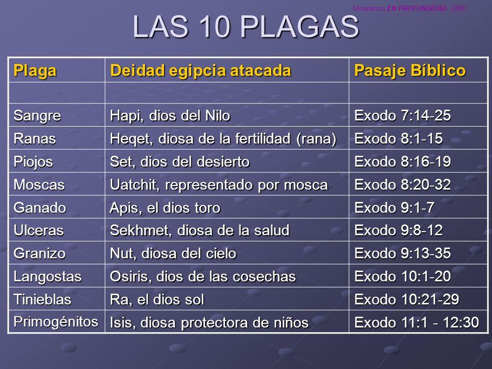 Ministerios EN PROFUNDIDAD 2008 LAS 10 PLAGAS Plaga Deidad egipcia atacada Pasaje Bíblico Sangre Hapi, dios del Nilo Exodo 7:14-25 Ranas Heqet, diosa