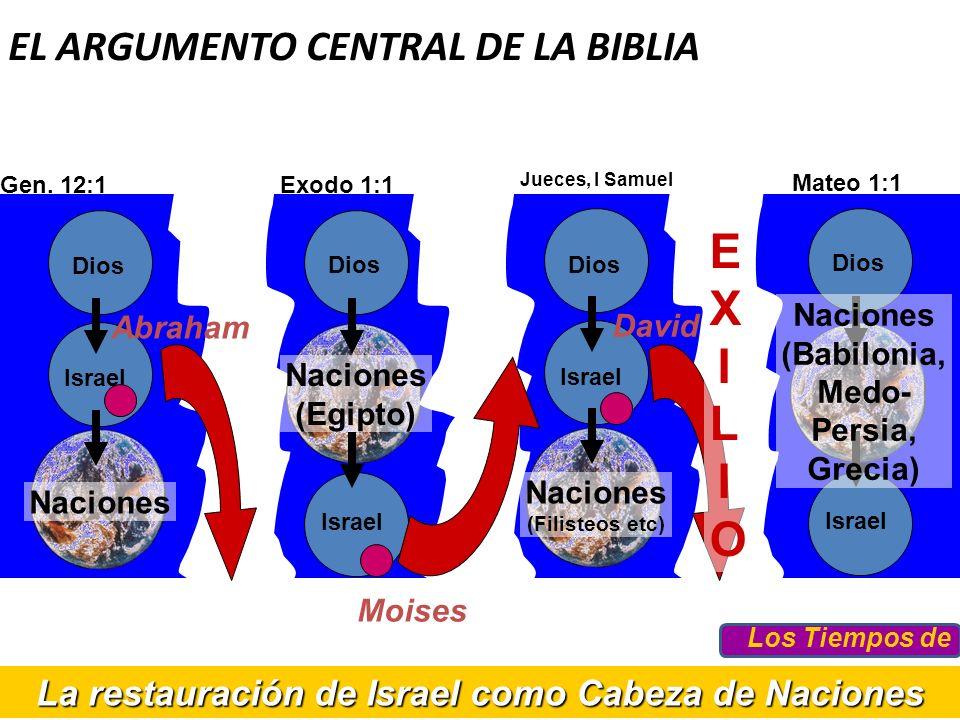 La restauración de Israel como Cabeza de Naciones EL ARGUMENTO CENTRAL DE LA BIBLIA Exodo 1:1 Dios Israel Naciones (Egipto) Moises Jueces, I Samuel Di