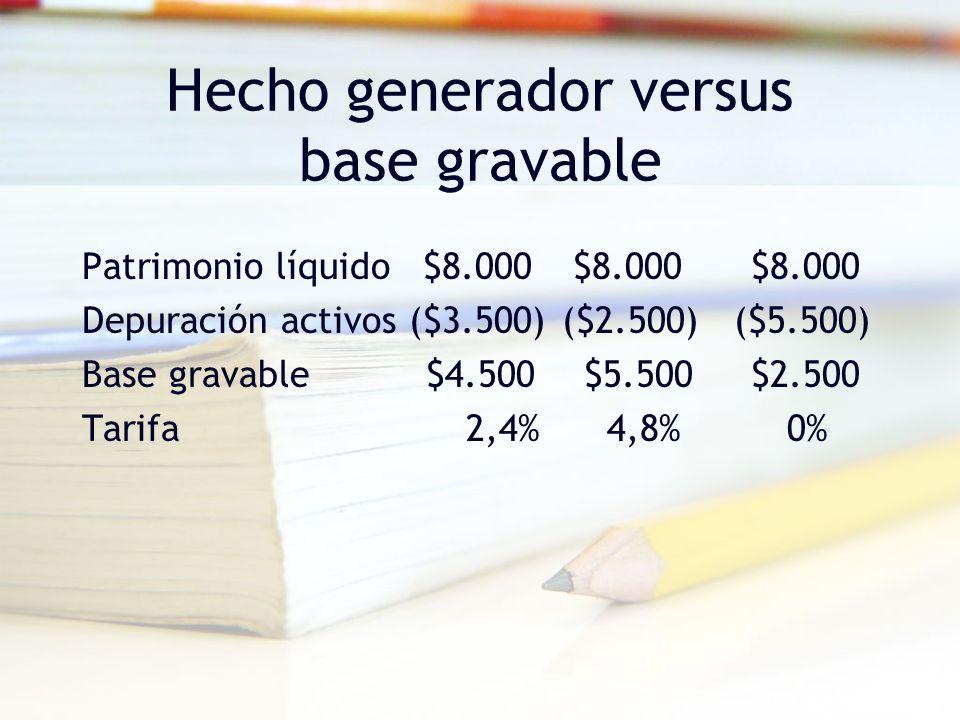 Hecho generador versus base gravable Patrimonio líquido $8.000 $8.000 $8.000 Depuración activos ($3.500)($2.500) ($5.500) Base gravable $4.500 $5.500