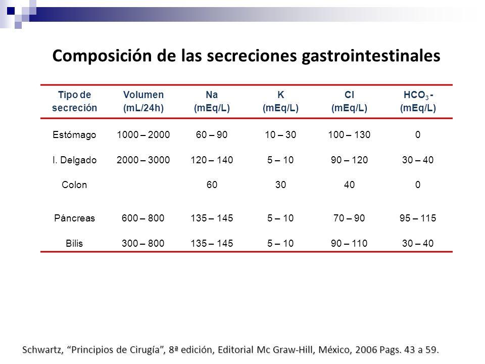 Composición de las secreciones gastrointestinales Tipo de secreción Volumen (mL/24h) Na (mEq/L) K (mEq/L) Cl (mEq/L) HCO 3 - (mEq/L) Estómago1000 – 20