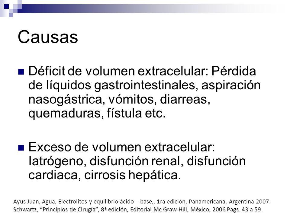 Causas Déficit de volumen extracelular: Pérdida de líquidos gastrointestinales, aspiración nasogástrica, vómitos, diarreas, quemaduras, fístula etc. E