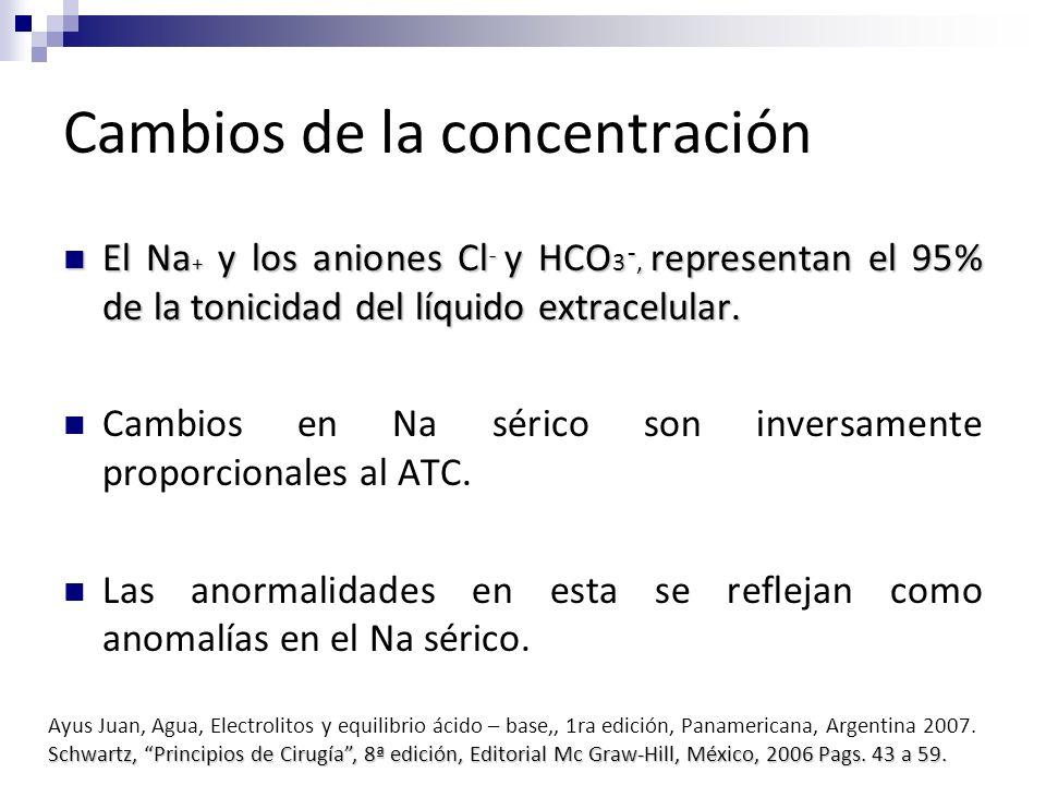 Cambios de la concentración El Na + y los aniones Cl ¯ y HCO 3¯, representan el 95% de la tonicidad del líquido extracelular. El Na + y los aniones Cl