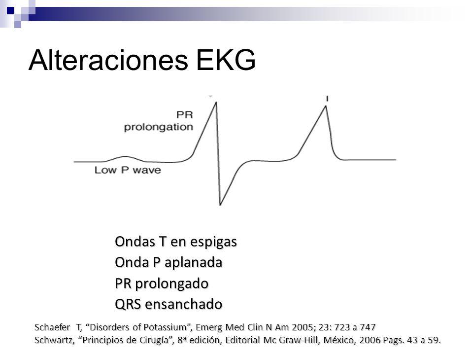 Alteraciones EKG Ondas T en espigas Onda P aplanada PR prolongado QRS ensanchado Schaefer T, Disorders of Potassium, Emerg Med Clin N Am 2005; 23: 723
