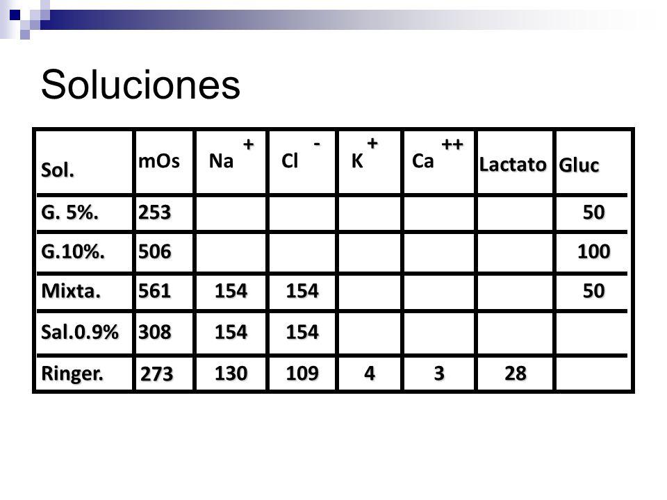 Soluciones Sol. mOs Na Cl KCa G. 5%. 25350 G.10%.506100 Mixta.56115415450 Sal.0.9%308154154 Ringer. 273 1301094328 Gluc Lactato + + - ++