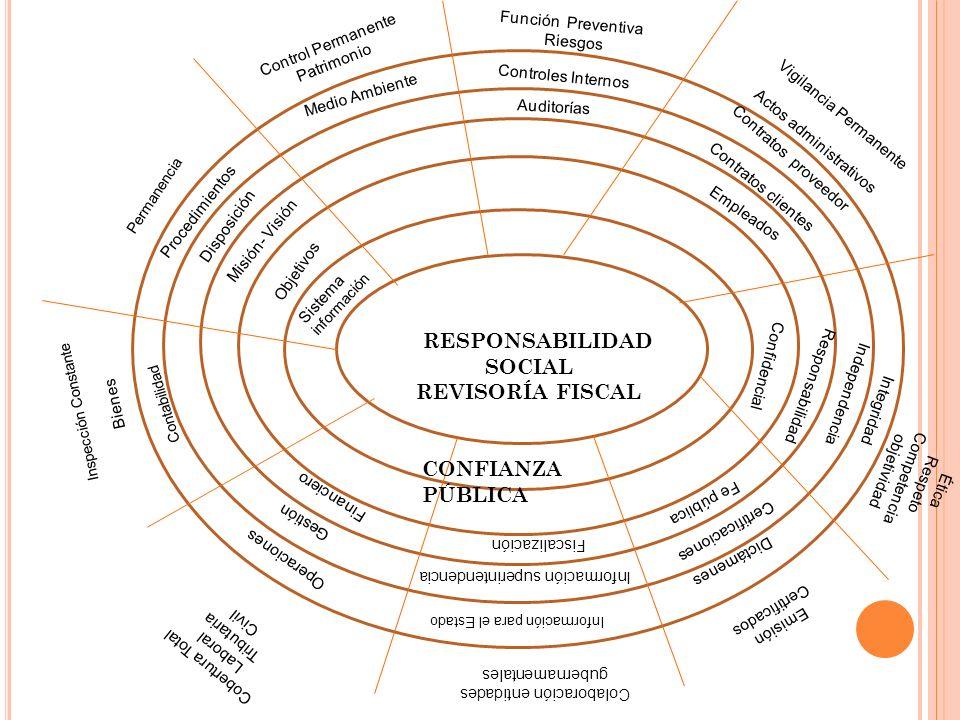 RESPONSABILIDAD SOCIAL REVISORÍA FISCAL Confidencial Disposición Procedimientos Misión- Visión Objetivos Sistema información Control Permanente Patrim