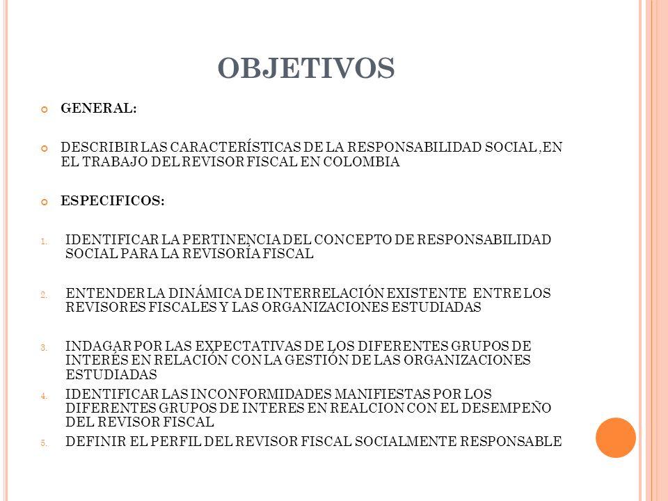OBJETIVOS GENERAL: DESCRIBIR LAS CARACTERÍSTICAS DE LA RESPONSABILIDAD SOCIAL,EN EL TRABAJO DEL REVISOR FISCAL EN COLOMBIA ESPECIFICOS: 1. IDENTIFICAR