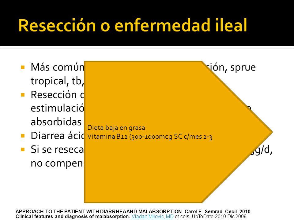 Más común Crohn. Enteritis por radiación, sprue tropical, tb, Yersinia, malabsorción biliar. Resección de 100cm= diarrea acuosa por estimulación de se