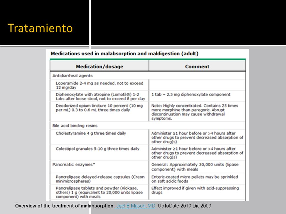 Tratamiento Overview of the treatment of malabsorption. Joel B Mason, MD. UpToDate 2010 Dic 2009 Joel B Mason, MD