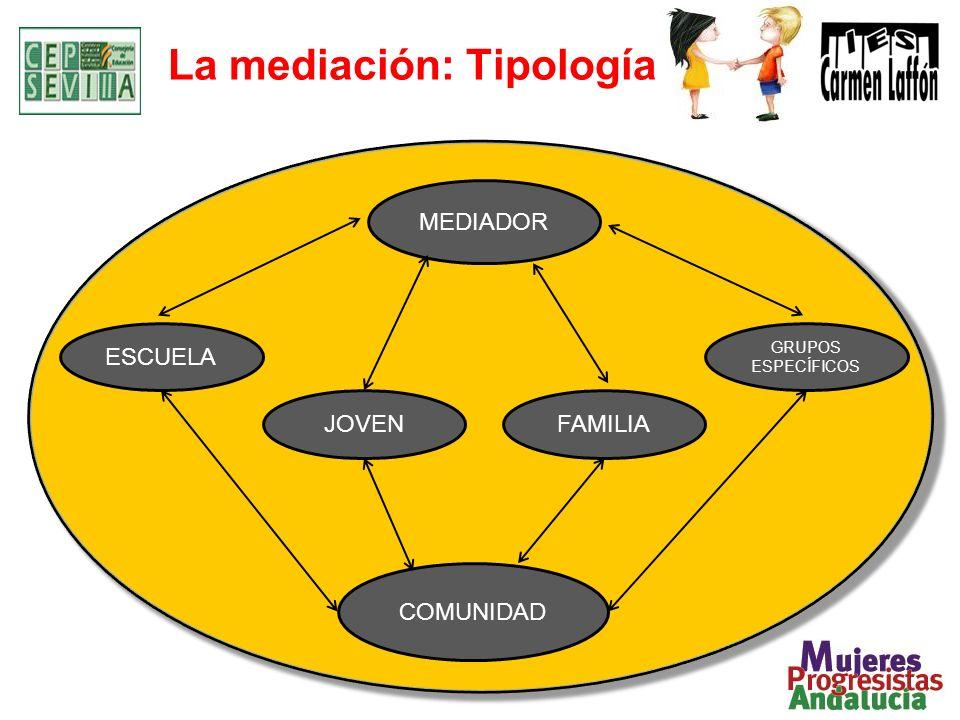 La mediación: Tipología MEDIADOR COMUNIDAD GRUPOS ESPECÍFICOS FAMILIAJOVEN ESCUELA