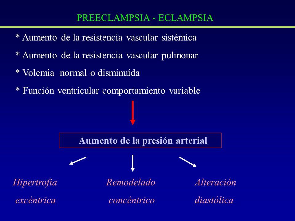 PREECLAMPSIA - ECLAMPSIA * Aumento de la resistencia vascular sistémica * Aumento de la resistencia vascular pulmonar * Volemia normal o disminuída *