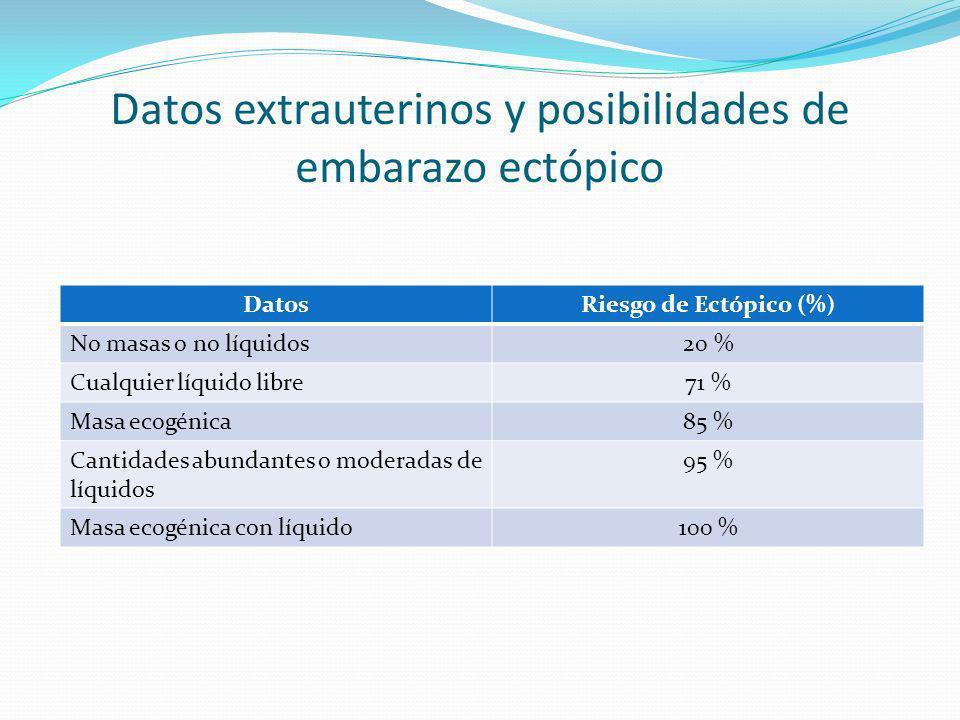 Datos extrauterinos y posibilidades de embarazo ectópico DatosRiesgo de Ectópico (%) No masas o no líquidos20 % Cualquier líquido libre71 % Masa ecogé