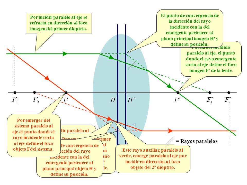 Por incidir paralelo al eje se refracta en dirección al foco imagen del primer dioptrio. Por incidir paralelo al verde ha de cortarse con él en un pun