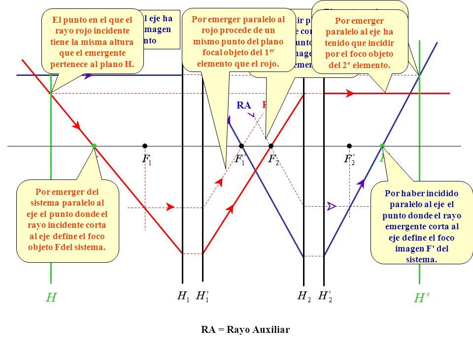 RA RA = Rayo Auxiliar Por incidir paralelo al eje ha de pasar por el foco imagen del primer elemento Por incidir paralelo al azul ha de cortarse con é